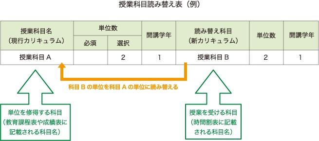 科目B(授業を受ける科目)の単位を科目A(単位を修得する科目)の単位に読み替える